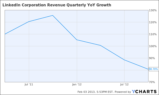 LNKD Revenue Quarterly YoY Growth Chart
