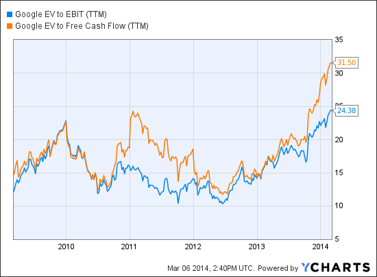 GOOG EV to EBIT (TTM) Chart