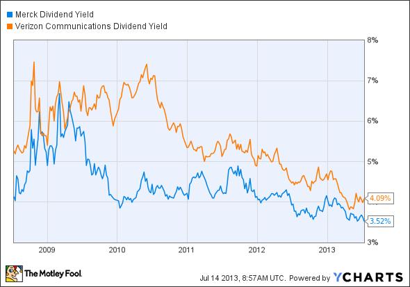 MRK Dividend Yield Chart