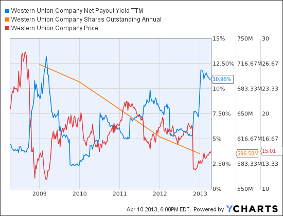 WU Net Payout Yield TTM Chart