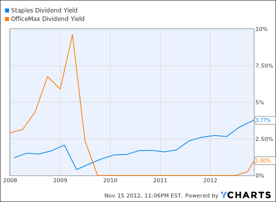 SPLS Dividend Yield Chart