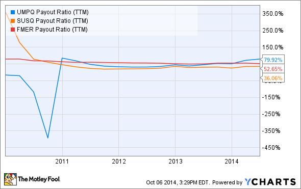 UMPQ Payout Ratio (TTM) Chart
