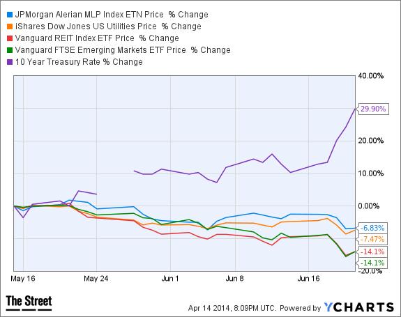 AMJ Chart