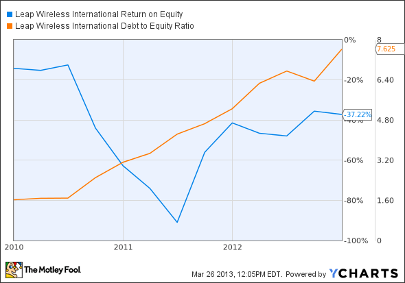 LEAP Return on Equity Chart