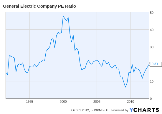 GE PE Ratio Chart