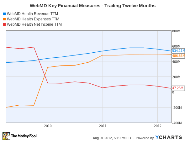 WBMD Revenue TTM Chart