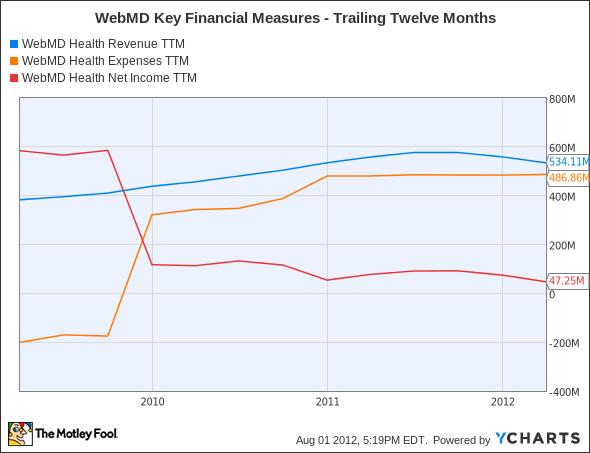 WBMD Revenue TTM Chart