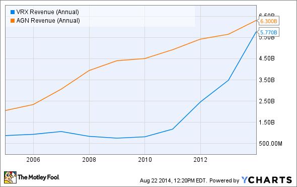 VRX Revenue (Annual) Chart