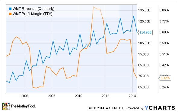 WMT Revenue (Quarterly) Chart