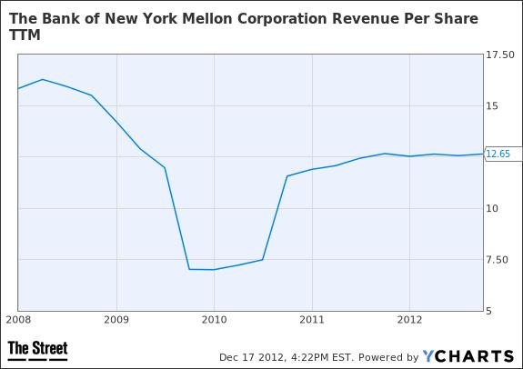 BK Revenue Per Share TTM Chart