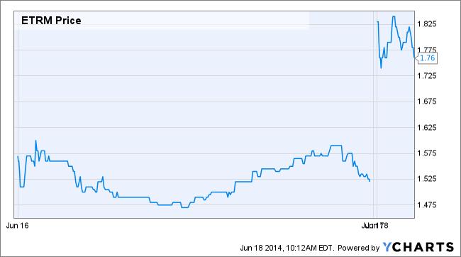 ETRM Price Chart