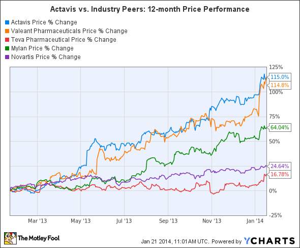 ACT Chart