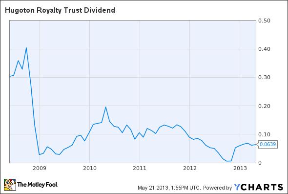 HGT Dividend Chart