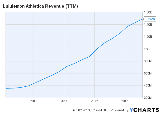 LULU Revenue (TTM) Chart