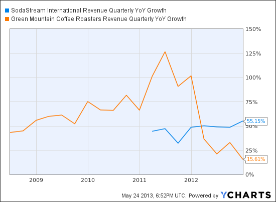 SODA Revenue Quarterly YoY Growth Chart