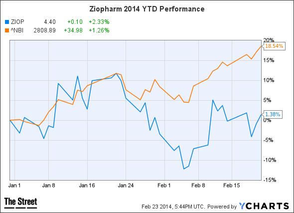 ZIOP Chart