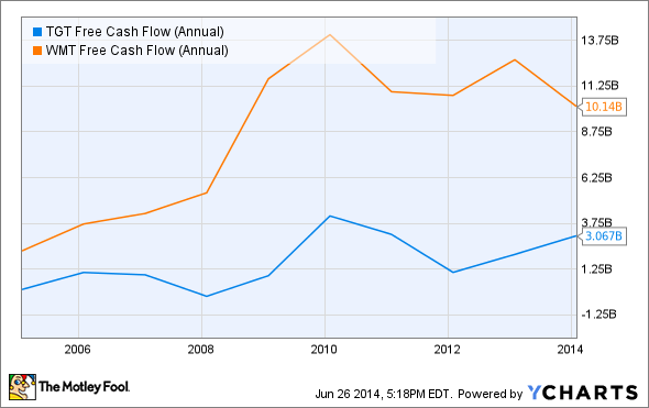 TGT Free Cash Flow (Annual) Chart