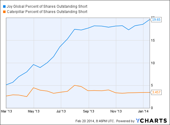 JOY Percent of Shares Outstanding Short Chart