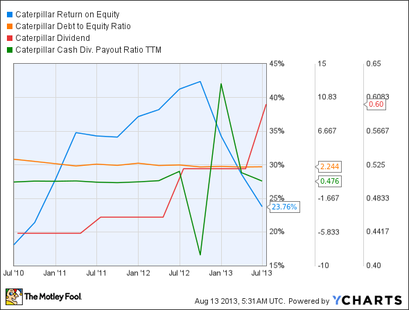 CAT Return on Equity Chart