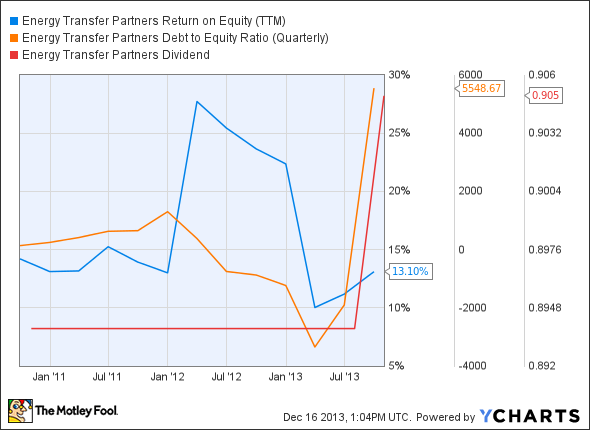 ETP Return on Equity (TTM) Chart