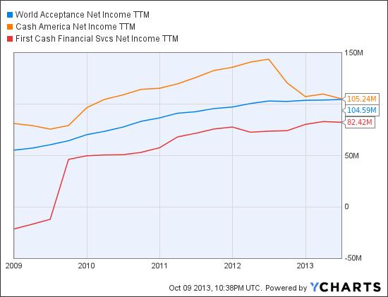WRLD Net Income TTM Chart