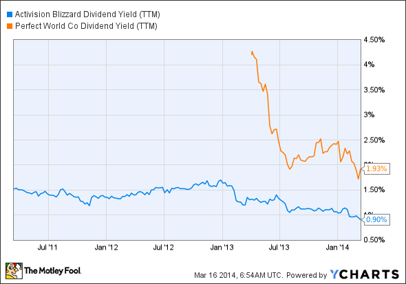 ATVI Dividend Yield (TTM) Chart