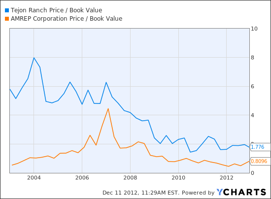 TRC Price / Book Value Chart