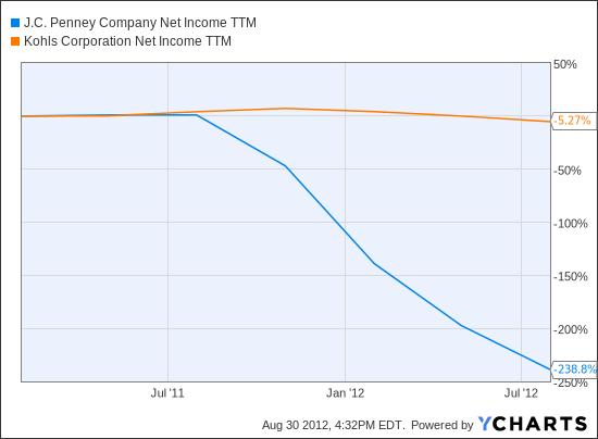 JCP Net Income TTM Chart