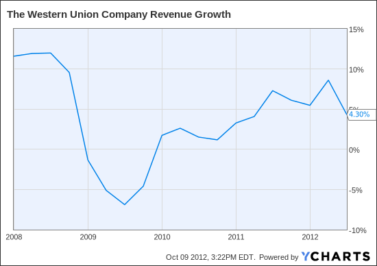 WU Revenue Growth Chart