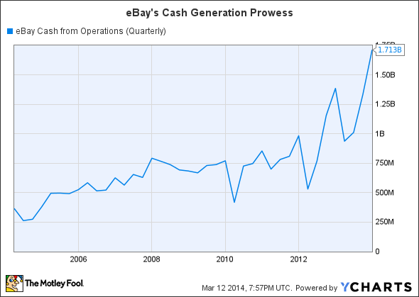 EBAY Cash from Operations (Quarterly) Chart