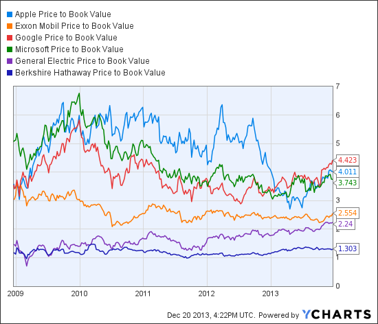 AAPL Price to Book Value Chart
