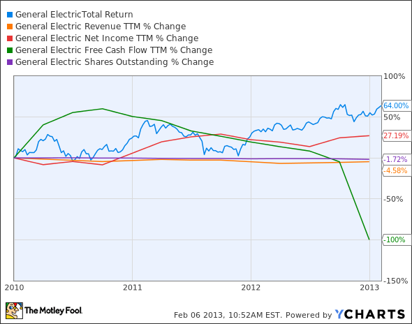 GE Total Return Price Chart