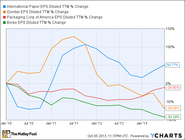 IP EPS Diluted TTM Chart