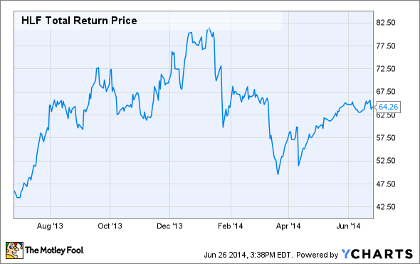 HLF Total Return Price Chart