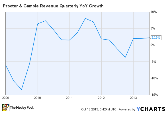 PG Revenue Quarterly YoY Growth Chart
