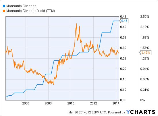 MON Dividend Chart