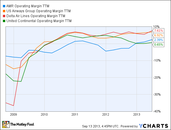 AAMRQ Operating Margin TTM Chart