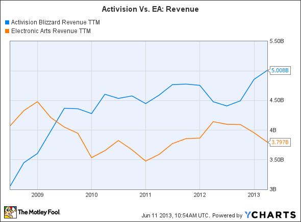 ATVI Revenue TTM Chart