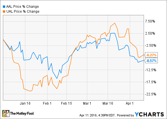 Aal Chart American Airlines Vs United Continental Stock