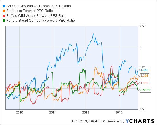 CMG Forward PEG Ratio Chart