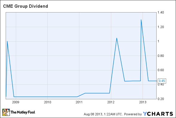 CME Dividend Chart