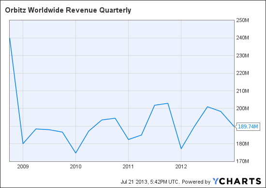 OWW Revenue Quarterly Chart