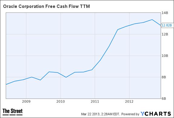 ORCL Free Cash Flow TTM Chart