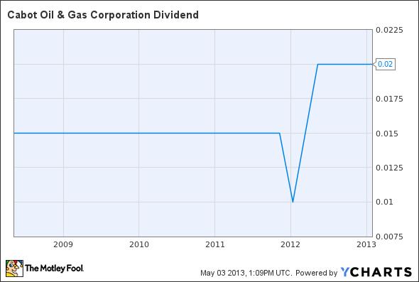 COG Dividend Chart