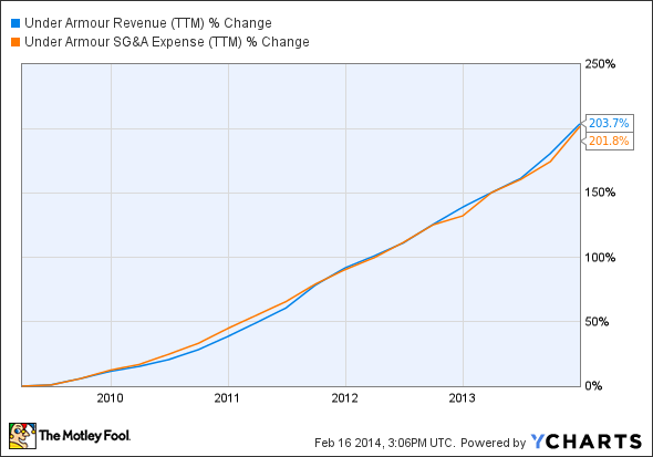 UA Revenue (TTM) Chart