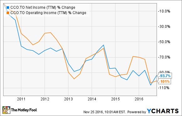 CCO Net Income (TTM) Chart