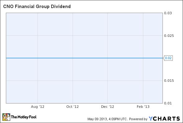 CNO Dividend Chart
