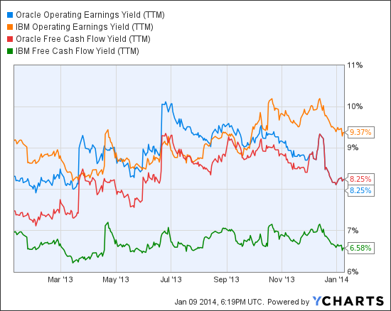 ORCL Operating Earnings Yield (TTM) Chart