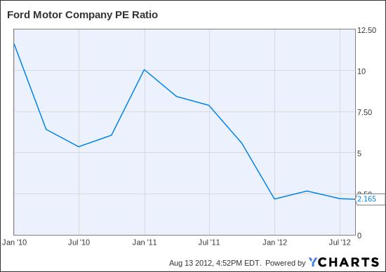 F PE Ratio Chart