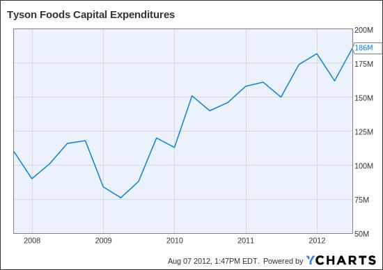 TSN Capital Expenditures Chart
